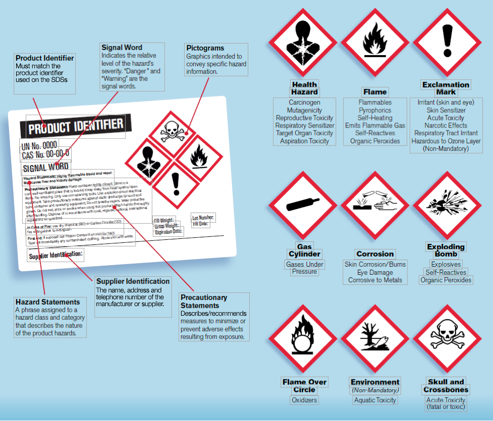 Hazard Pictograms Illustration