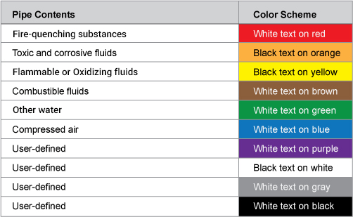 The Colors Are Based On Contents Of Pipe And In General Most Hazardous Feature Is Used To Determine