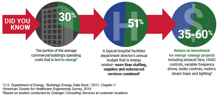 Did You Know-30% Commercial Building Operating Costs is Tied to Energy-51% Hospital Facility Annual Budget is Energy Related-35-60% Return on Investment for Energy-Savings Projects.