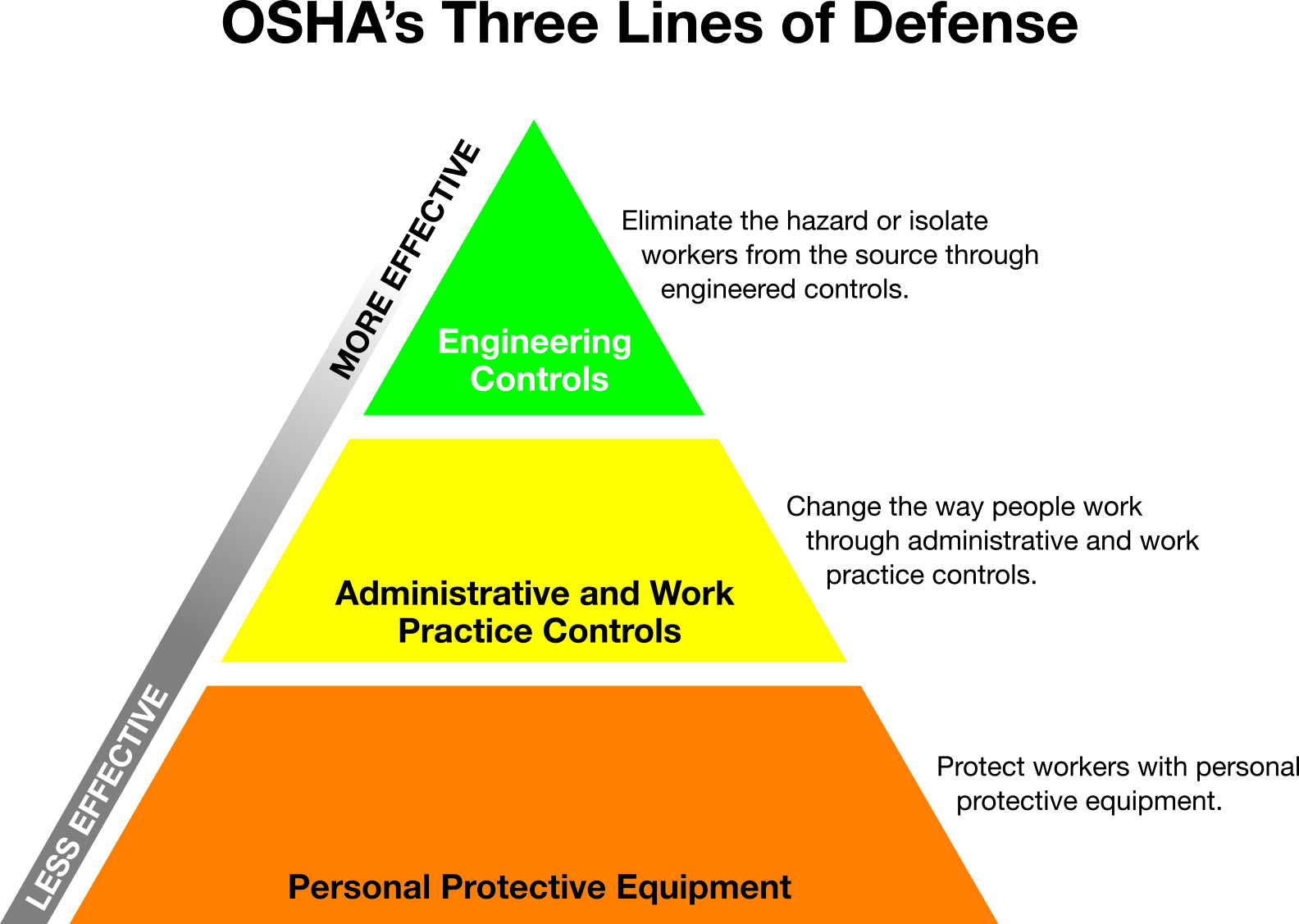 3 Lines of Defense