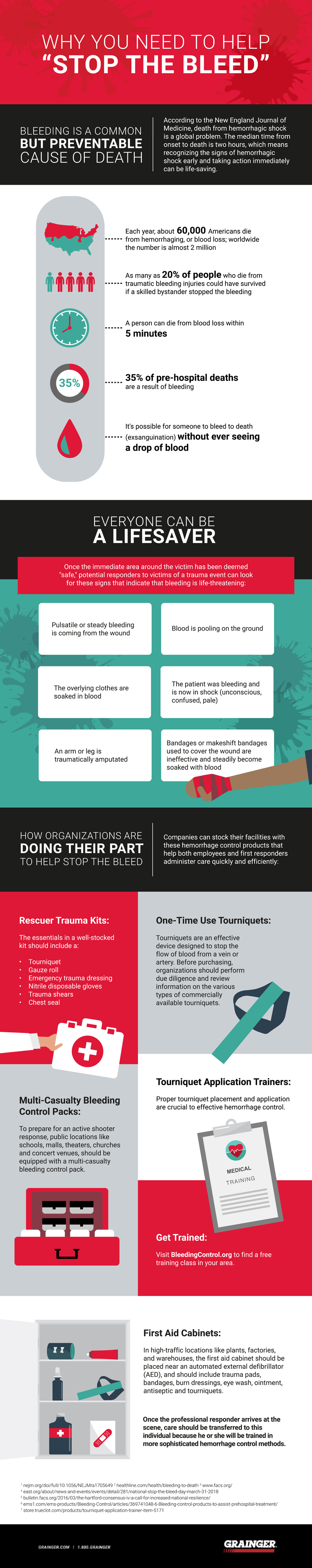 Equip Your Facility to Help Stop the Bleed – Grainger